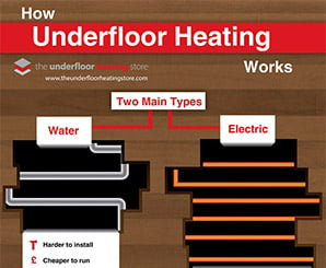 How Underfloor Heating Works Infographic
