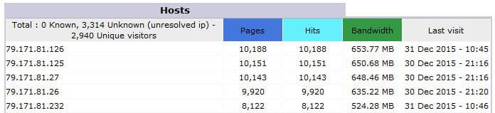 IP-spam